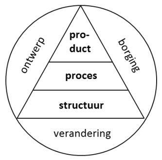KAD model KAD-model product proces structuur